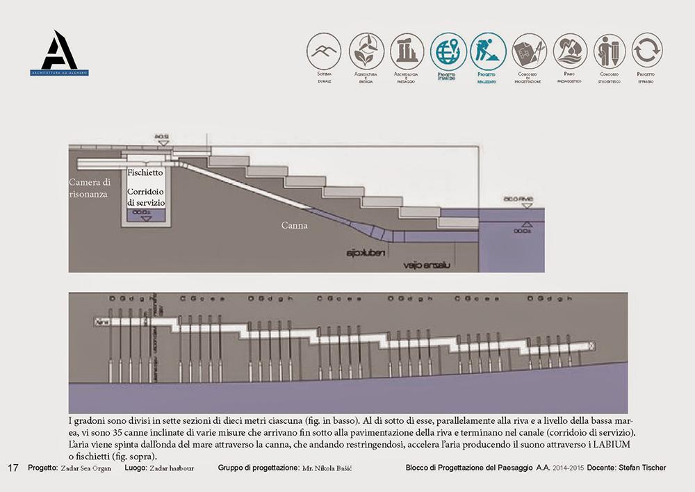 Sea Organ - Nikola Basic - Architecture Music